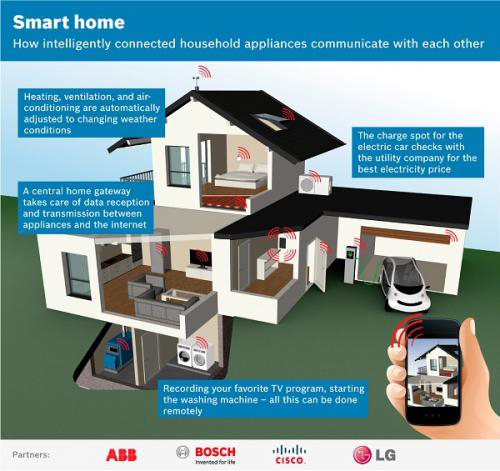 ABB_Smart_Home_System
