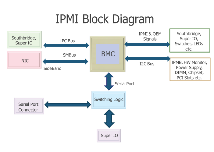 IPMI-Block-Diagram